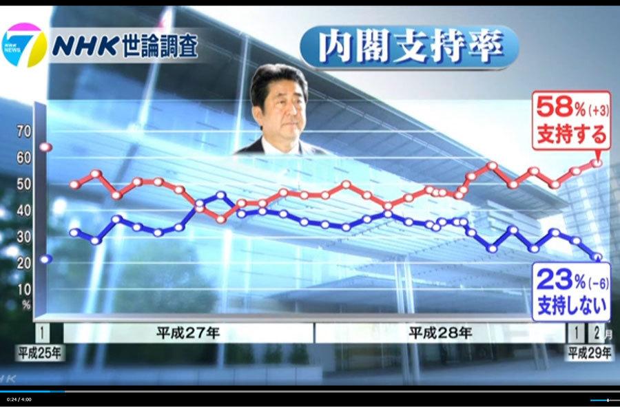 據日本NHK電視台的問卷調查顯示,安倍內閣的支持率與1月相比上升了3個百分點,升至58%;不支持率下降了6個百分點,降至23%。(視像擷圖)