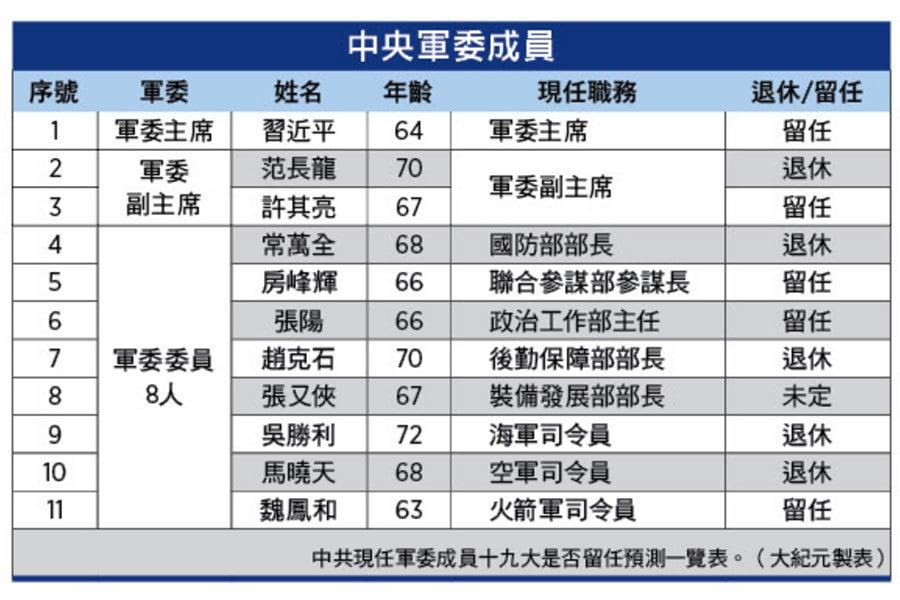 中共現任軍委成員十九大是否留任預測一覽表。(大紀元製表)