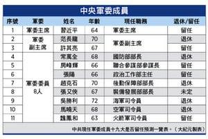 習大規模換將 十九大中央軍委成員預測