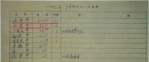 毛澤東1961年的月伙食費相當於2012年的8萬元。(網絡圖片)