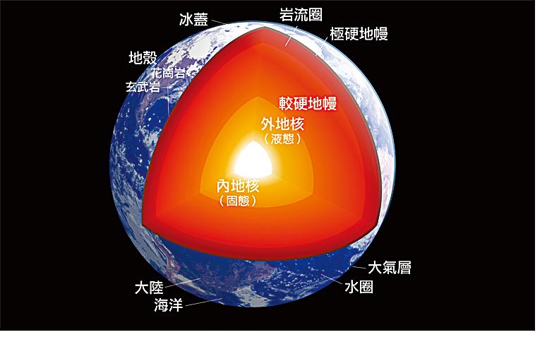 地核不明元素 科學家:可能是硅