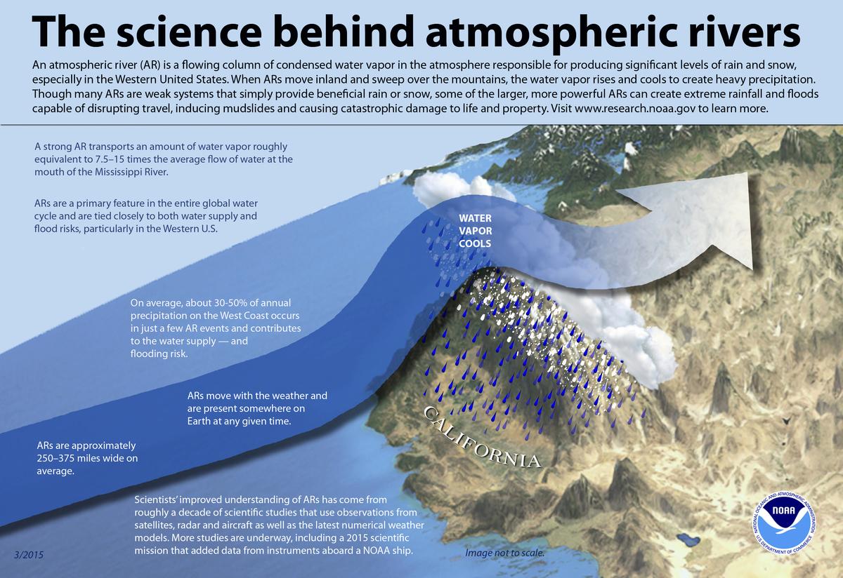 大氣河流的路徑。(NOAA)