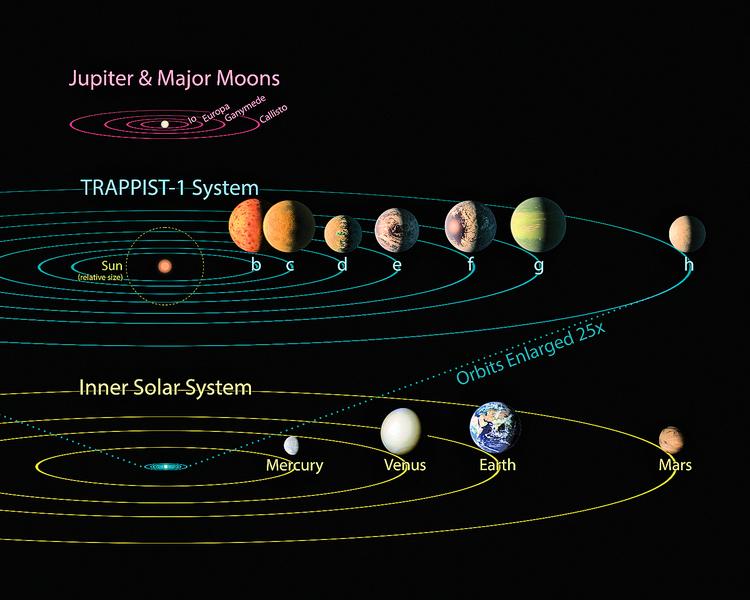 NASA發現7顆行星網民熱切命名