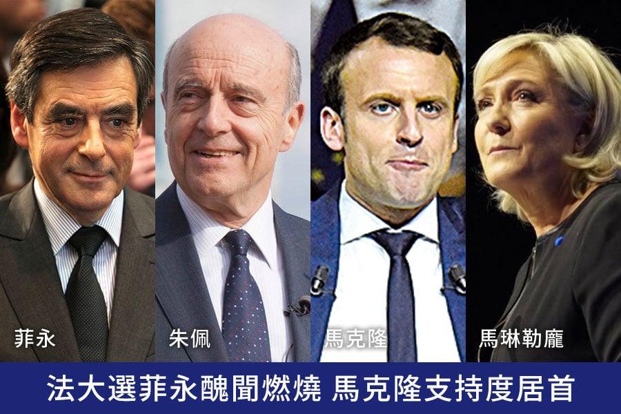 法國總統大選獨立中間派候選人馬克隆(Emmanuel Macron)今天民調穩坐領先,醜聞纏身的保守派對手菲永(Francois Fillon)則遭遇越來越強大的退選壓力。(Getty Images、推特擷圖)