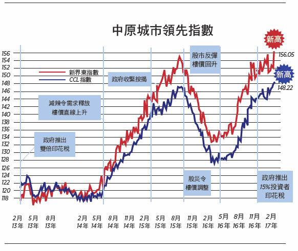 【樓市動向】樓價超高社會要付沉重代價 (上)