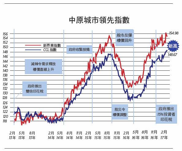 【樓市動向】樓價超高社會要付沉重代價 (下)