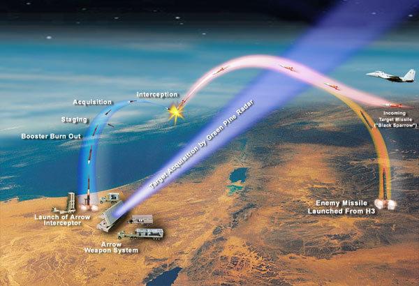 以色列首次使用最先進的「箭式導彈防禦系統」(Arrow System, AS),擊落敘利亞地對空導彈(Surface-to-Air Missile, SAM)。圖為示意圖。(維基百科)