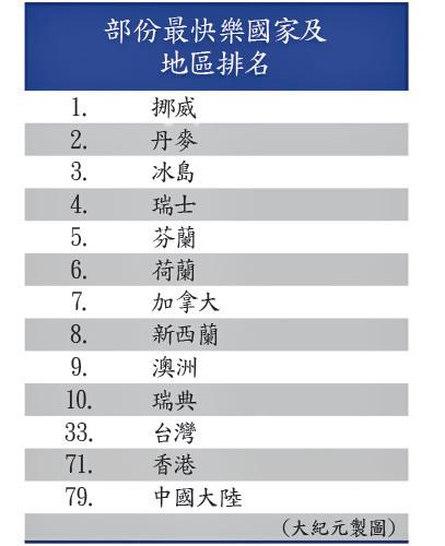 最幸福國家港升4位至第71