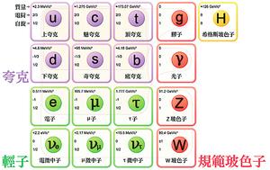探索宇宙構成發現5基本粒子