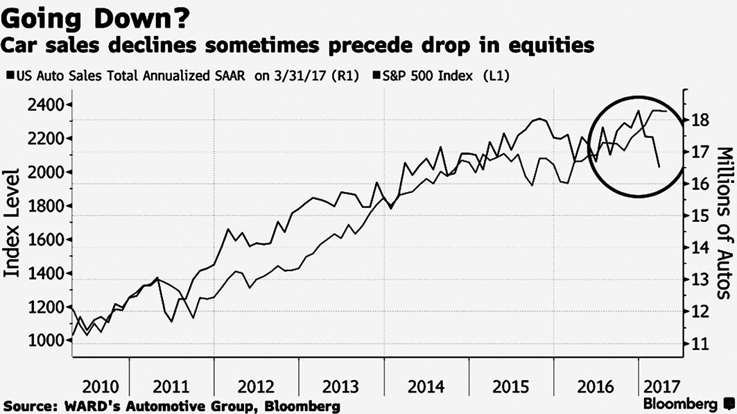 自2010年以來,美國汽車銷量與美股道瓊斯指數亦步亦趨,但最近的汽車銷量創下兩年最低,或許暗示美股可能即將調整。(網絡截圖)