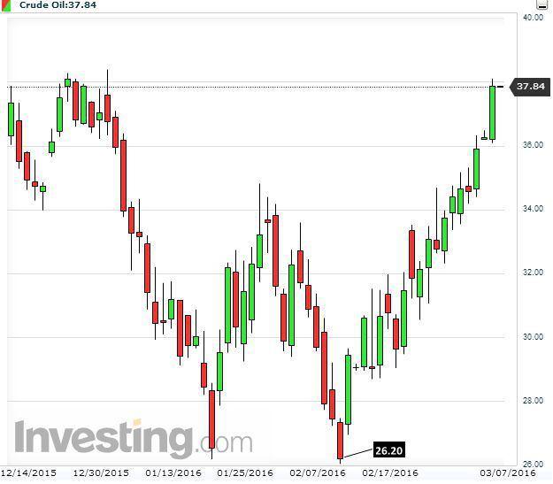 國際市場油價自2016年2月10日已經暴漲45%。(Investing.com)