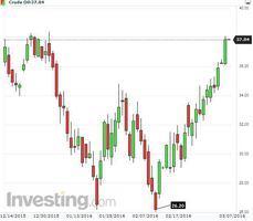 原油價格飆升單月暴漲45%