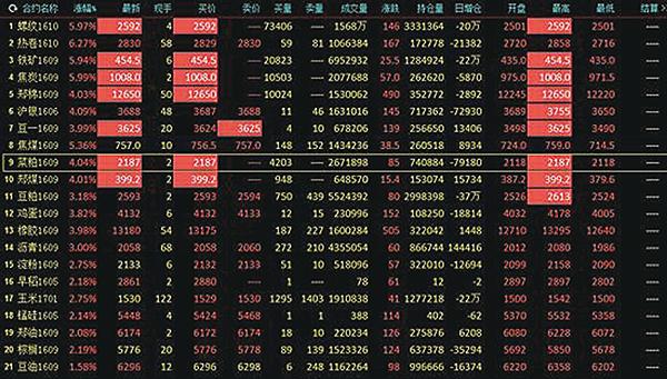 陸逾百股跌停創年內新高