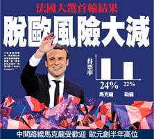 法國大選首輪結果 脫歐風險大減