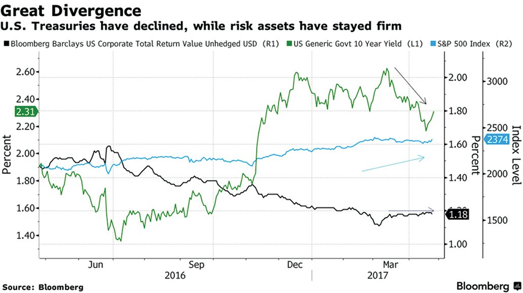 美股近期走勢強勁,但美債孳息率卻無法持續創高,這種分歧的走勢正透露出股市和債市投資者對美國未來經濟有不同的看法。(網絡擷圖)