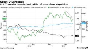 美股市樂觀債市仍保守