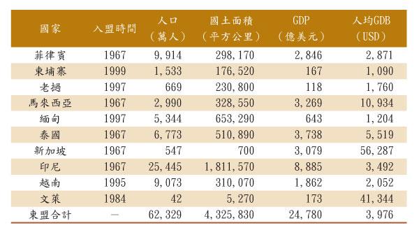 2014年東盟十國人口和經濟狀況。(來源:維基百科)