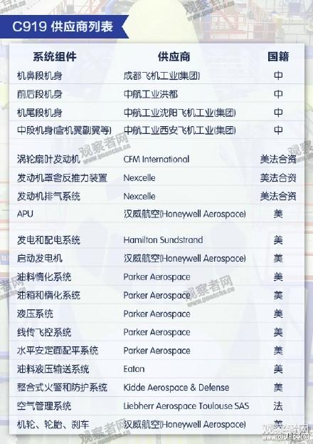 央視報導承認C919的「殼子」來自中國企業,而關鍵部份都來自外國企業。(網絡圖片)