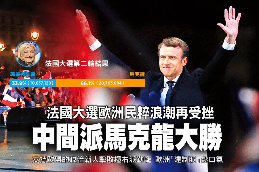 法國大選歐洲民粹浪潮再受挫 中間派馬克龍大勝