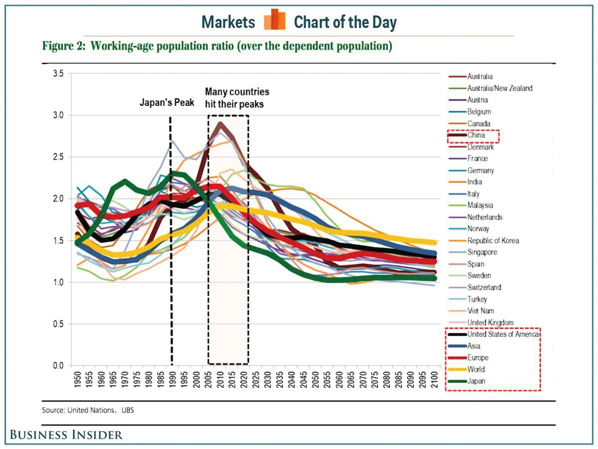 瑞銀的報告顯示,全球各大工業國家的工齡人口將在2005-2020年間觸頂,彷彿日本1990年代的翻版。(網絡截圖)
