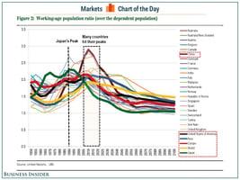 全球經濟或將「日本化」