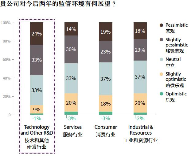 中國美國商會2017年報告,被訪企業有半數以上對未來兩年的中國政府監管政策表示悲觀或略微悲觀。(《中國商務環境調查報告,2017》)