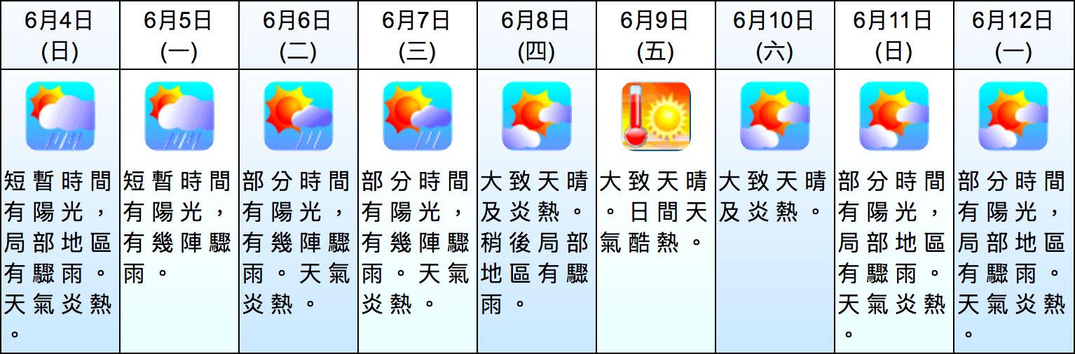據天文台九天天氣預報顯示,未來九天的最高溫度均維持在攝氏30度以上,其中下周五(6月9日)的最高溫度更預測達到33度。(香港天文台)