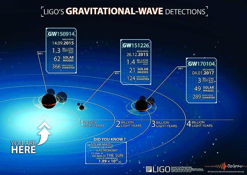科學家第三次測到愛因斯坦引力波