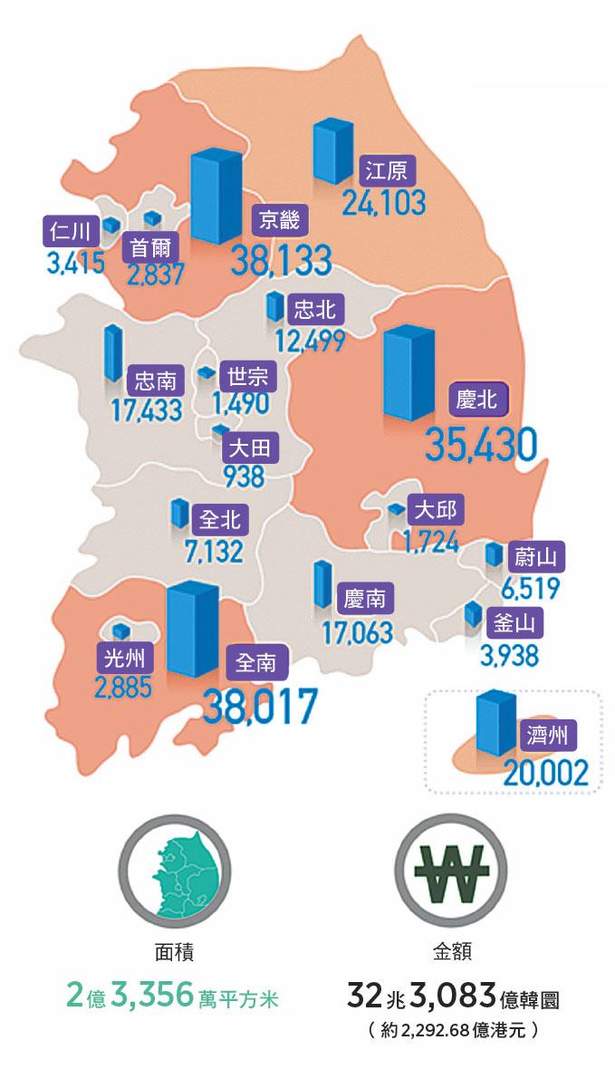 在市道外國人持有土地 (單位:千平方米) 外國人持有南韓土地。(newsis提供)