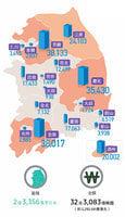 南韓房地產投資移民及投資趨勢