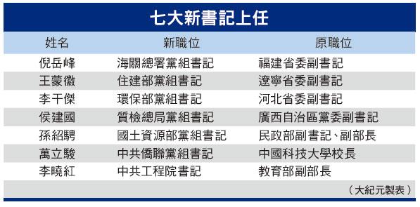 七大書記卡位習加速佈局中央委員