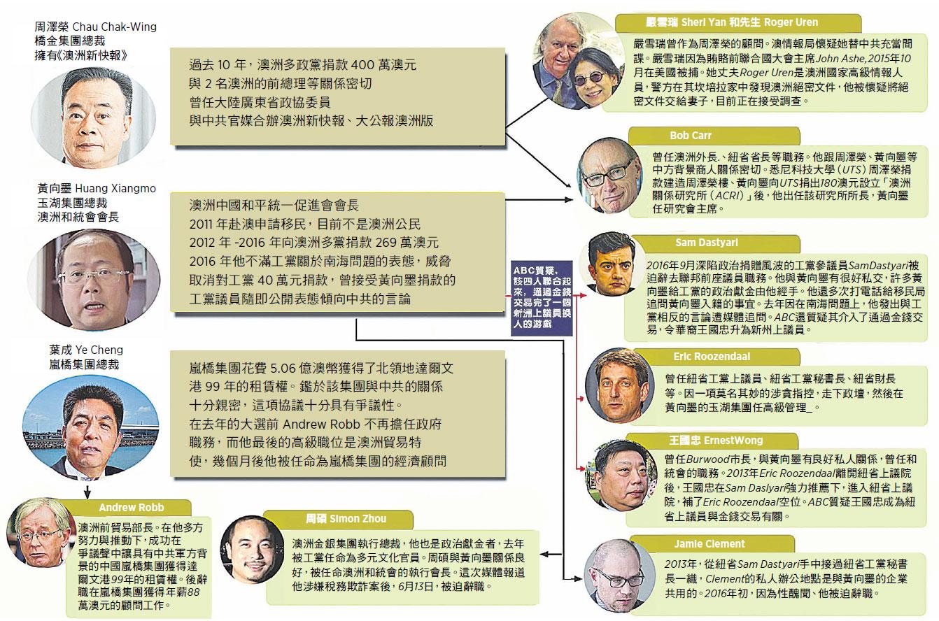 澳洲ABC的四角欄目調查報道了中共對澳洲正在進行一項全面戰略部署,通過操控海外留學生、華人社區、華文媒體,及中共勢力在澳洲政治獻金進行權錢交易等。(駱亞/大紀元)