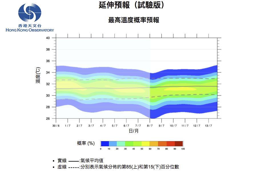 香港天文台今日推出試驗版「延伸展望」預報服務,提供未來十四天每日最低和最高溫度的概率預報,方便市民掌握未來溫度變化趨勢。(香港天文台網頁擷圖)