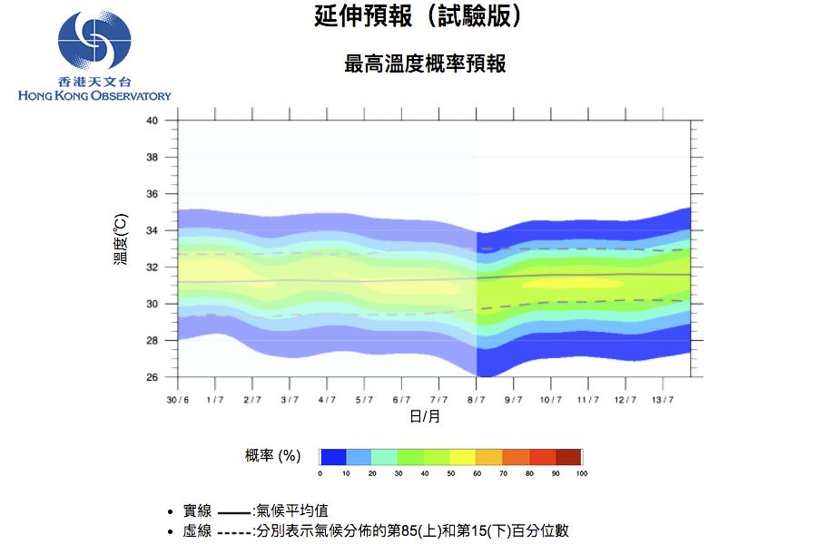 天文台推「延伸展望」試驗版 預報十四天氣溫