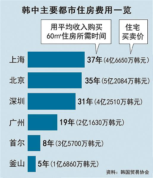 調查:大陸大城市體感物價是首爾五倍