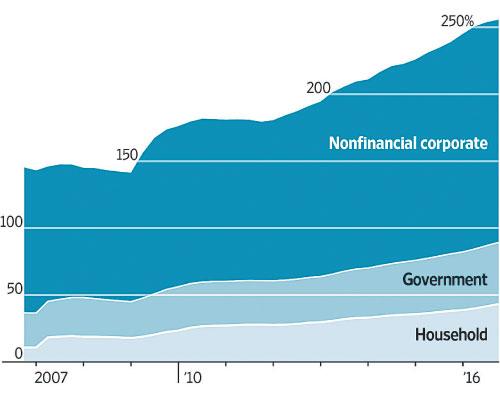 2007年至2016年,中國債務佔GDP比例,顯示2016年比例增加至約250%(數據來源:Bank for International Settlements)