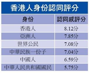 調查:市民最認同「香港人」身份