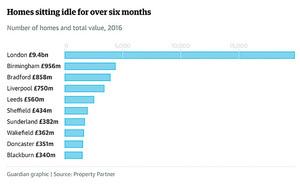 權威地產論壇 英國人打算怎樣解決住房危機?