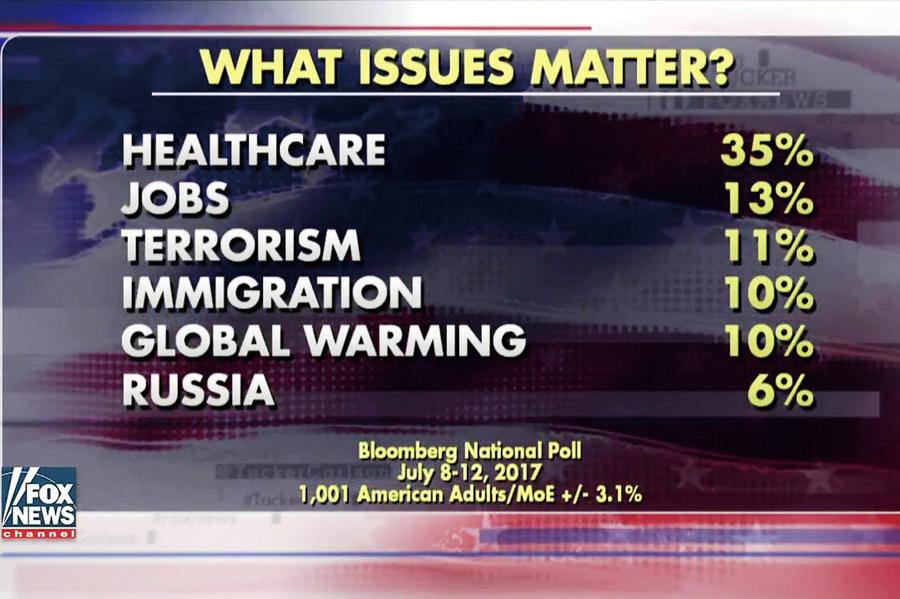 媒體炒作通俄門 美國人卻不關心