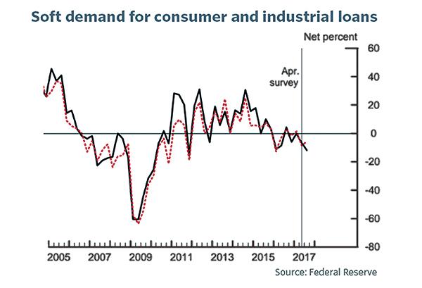 根據美聯儲發佈的資料,美國第二季銀行業消費和工業放款正在放緩。(美聯儲)
