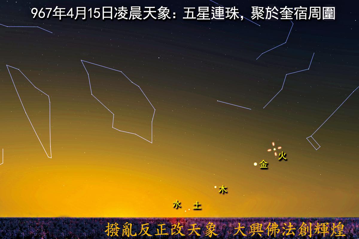 北宋太祖乾德五年三月(967年4月15日),五星連珠天象示意圖。(大紀元資料庫)