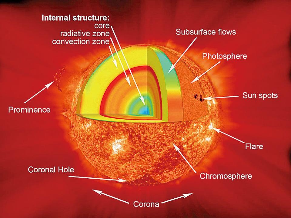 科學家設想的太陽結構模式圖。(NASA)
