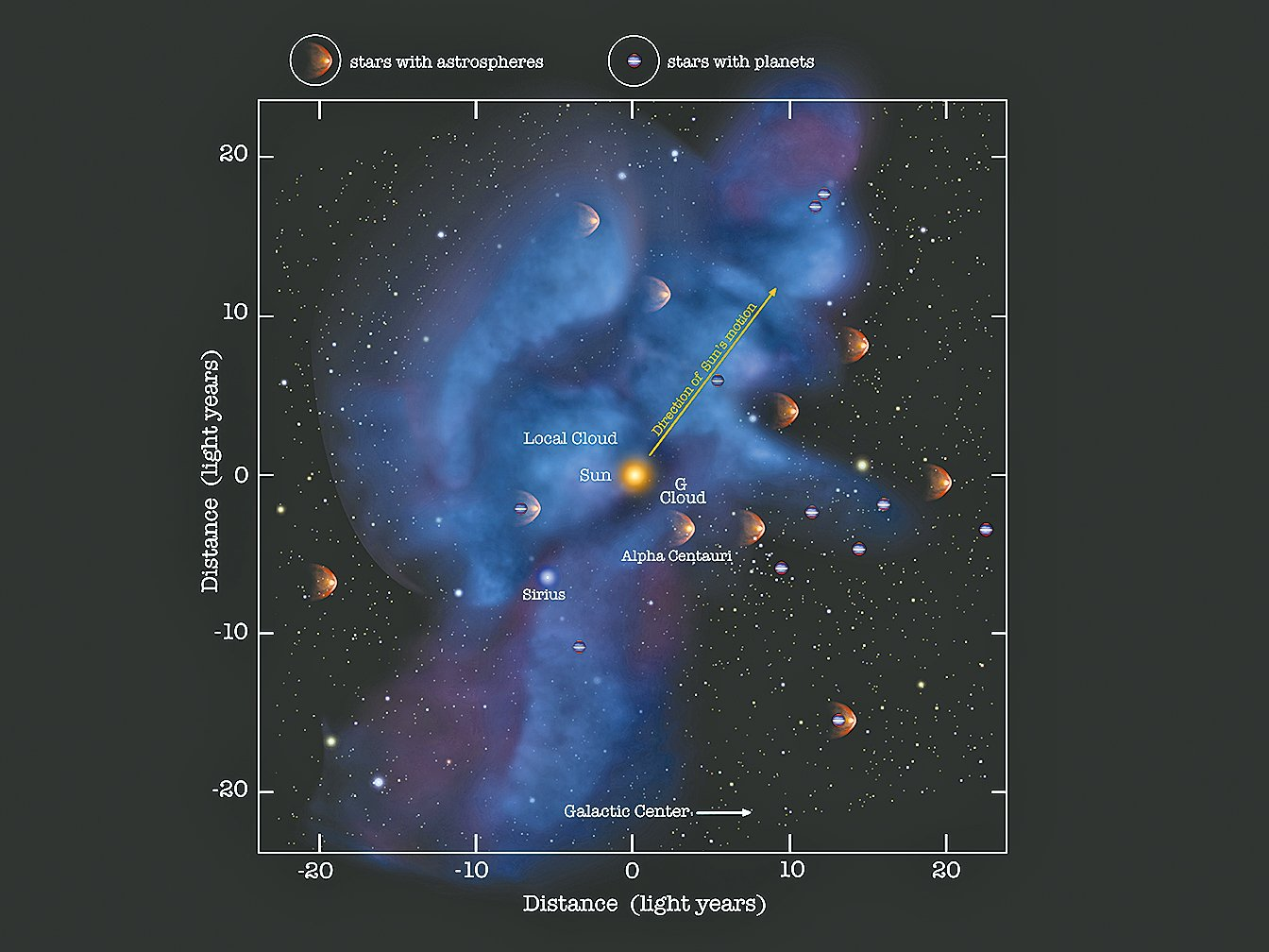 太陽系所在的空間實際是一個空泡。(NASA)