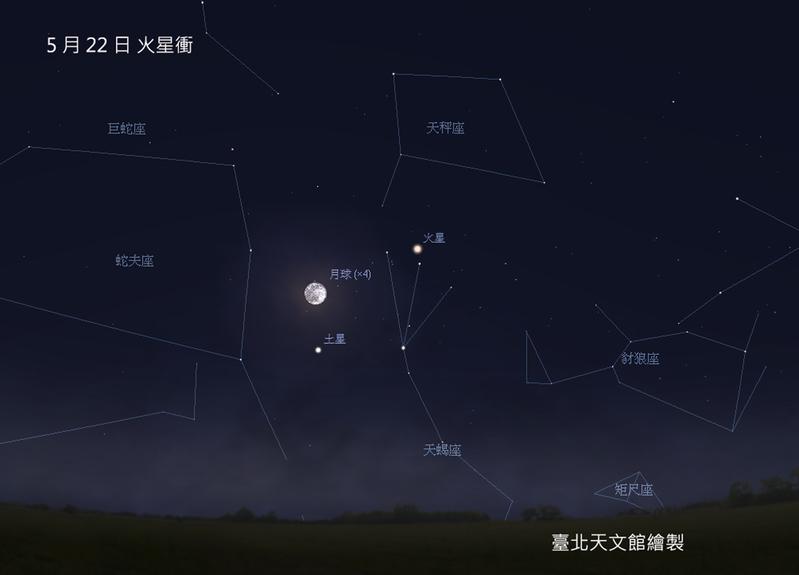 初夏子夜的「大火」–心宿二,漸漸上升,將於仲夏到中天。(台北市立天文館)