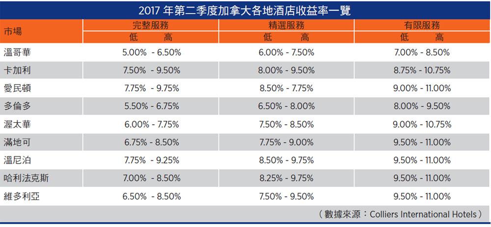 海外投資看好 酒店交易增兩倍