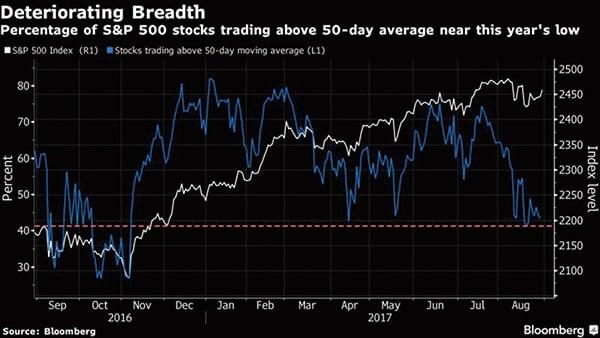 標普500指數成份股中,約43%的個股站上50日均線,較7月的74%大幅下滑,也創下今年以來最低水位。(網絡截圖)
