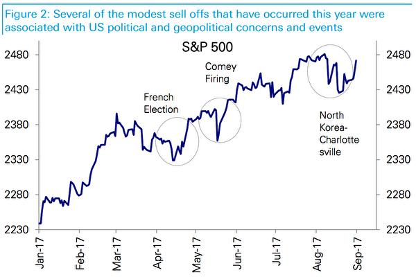 朝核危機攪擾 美股九月漲勢恐添變數