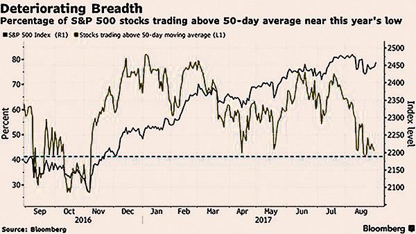 歷年標普500指數表現最差的月份依次是9月和10月,主要反映9月是財報空窗期,投資者在股市缺乏正面消息刺激下容易獲利了結持股。(網絡截圖)