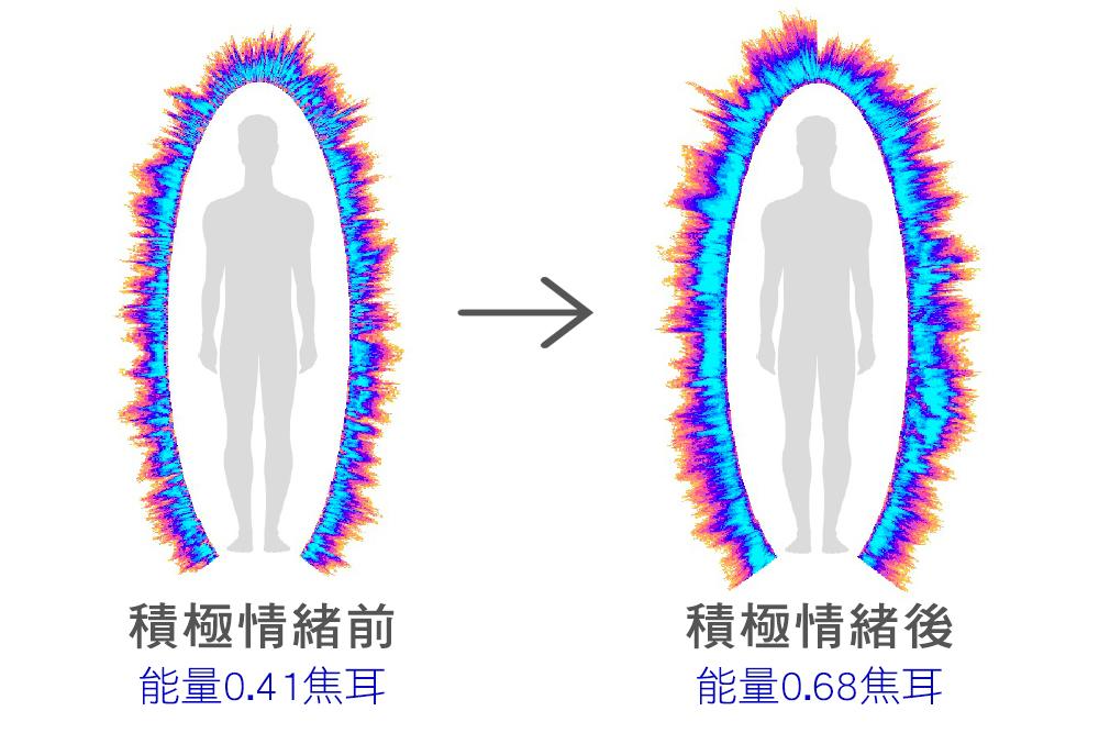 人體的能量在積極情緒前後的變化。(康斯坦丁·科羅特科夫提供)