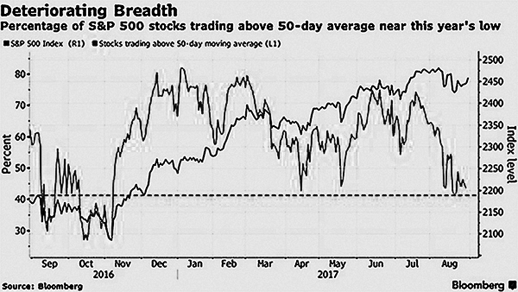 朝核危機攪擾美股 九月漲勢投下變數